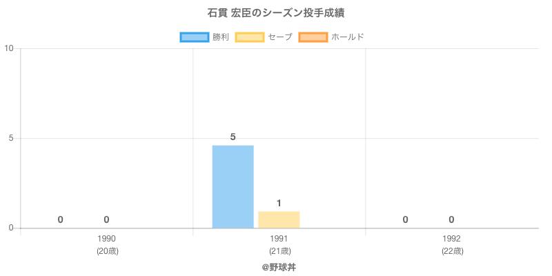 #石貫 宏臣のシーズン投手成績