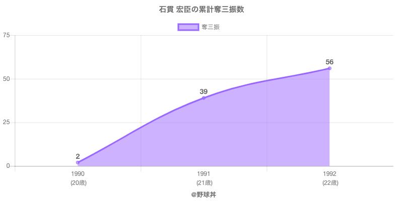 #石貫 宏臣の累計奪三振数