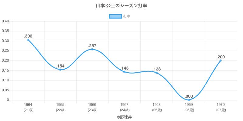 山本 公士のシーズン打率