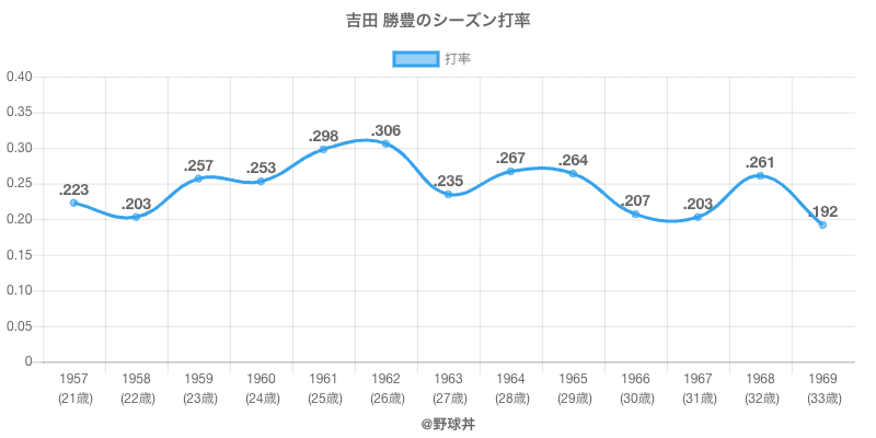吉田 勝豊のシーズン打率