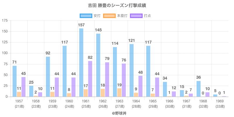 #吉田 勝豊のシーズン打撃成績