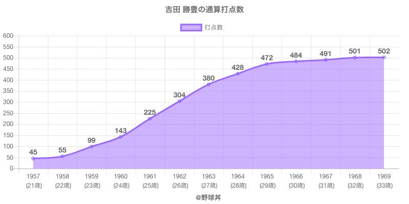 #吉田 勝豊の通算打点数