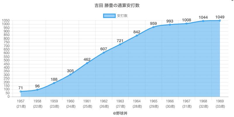 #吉田 勝豊の通算安打数