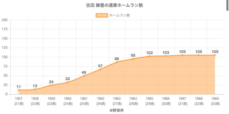 #吉田 勝豊の通算ホームラン数