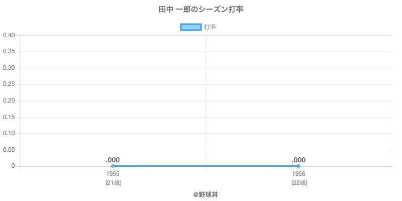 田中 一郎のシーズン打率