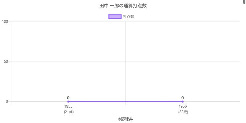 #田中 一郎の通算打点数