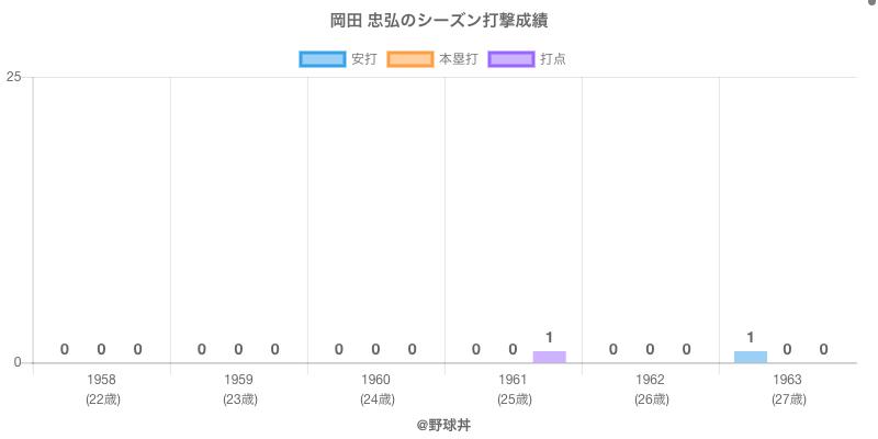 #岡田 忠弘のシーズン打撃成績