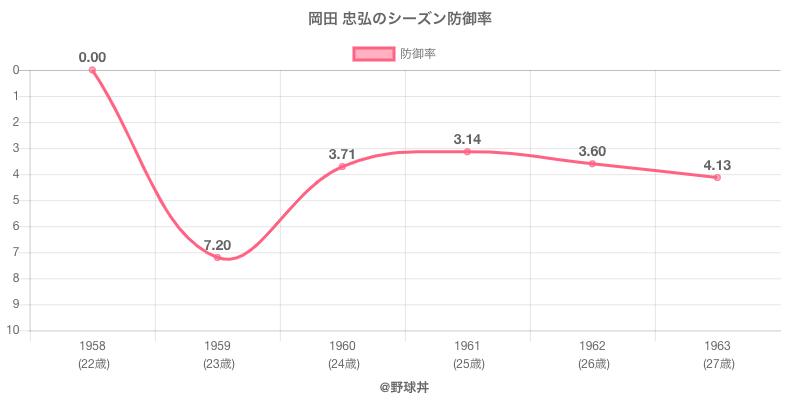 岡田 忠弘のシーズン防御率