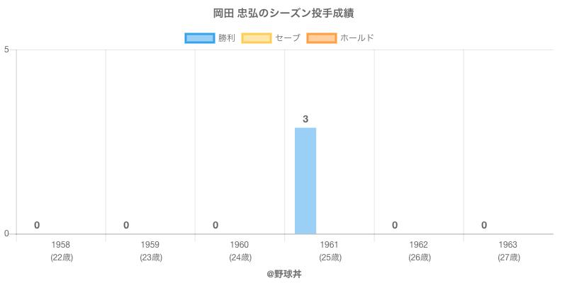 #岡田 忠弘のシーズン投手成績