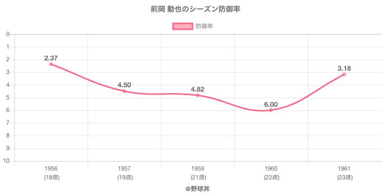 前岡 勤也のシーズン防御率