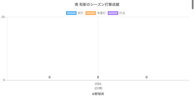 #南 和彰のシーズン打撃成績