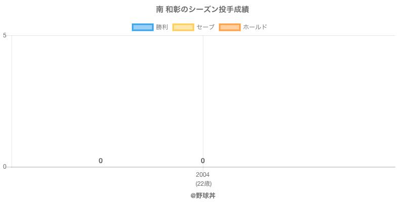 #南 和彰のシーズン投手成績