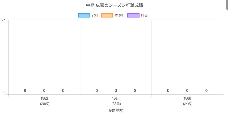 #中島 広喜のシーズン打撃成績