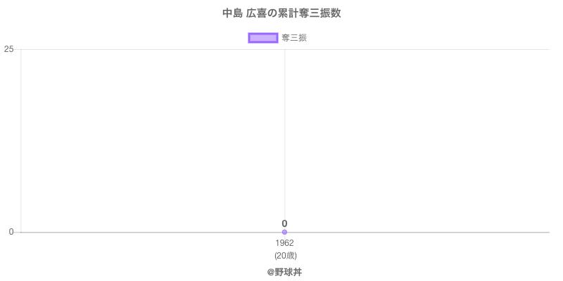 #中島 広喜の累計奪三振数
