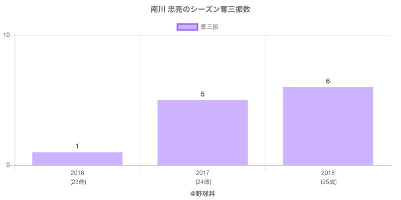 #南川 忠亮のシーズン奪三振数