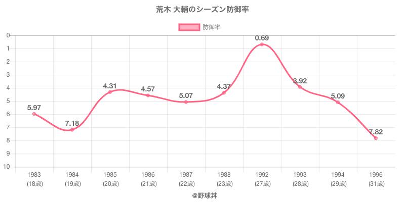 荒木 大輔のシーズン防御率