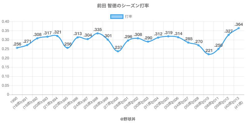 前田 智徳のシーズン打率