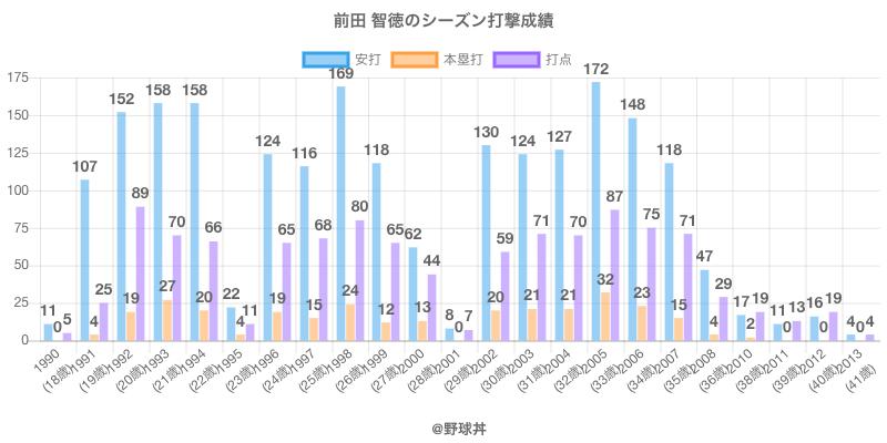 #前田 智徳のシーズン打撃成績