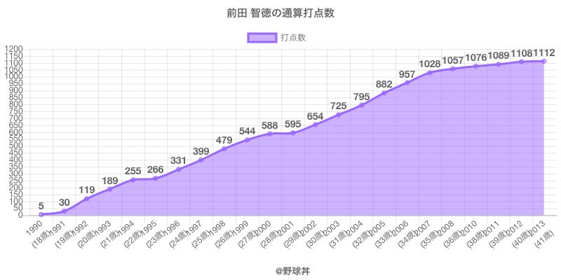 #前田 智徳の通算打点数