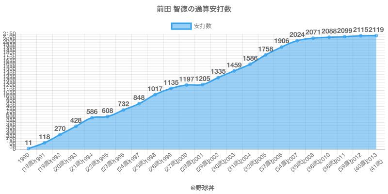 #前田 智徳の通算安打数