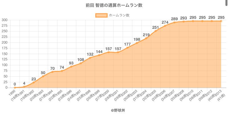 #前田 智徳の通算ホームラン数
