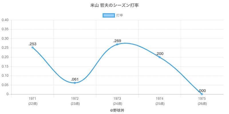 米山 哲夫のシーズン打率