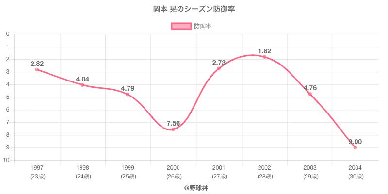 岡本 晃のシーズン防御率