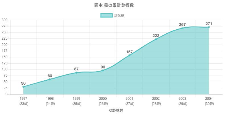 #岡本 晃の累計登板数