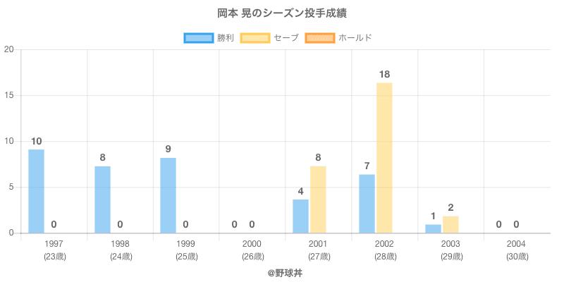 #岡本 晃のシーズン投手成績