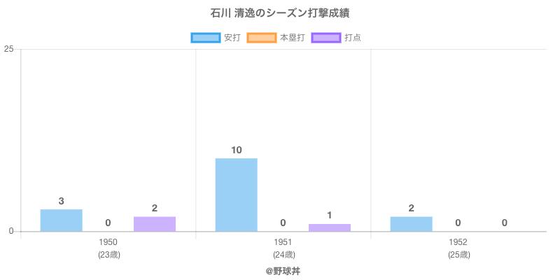 #石川 清逸のシーズン打撃成績