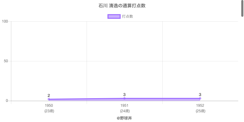 #石川 清逸の通算打点数