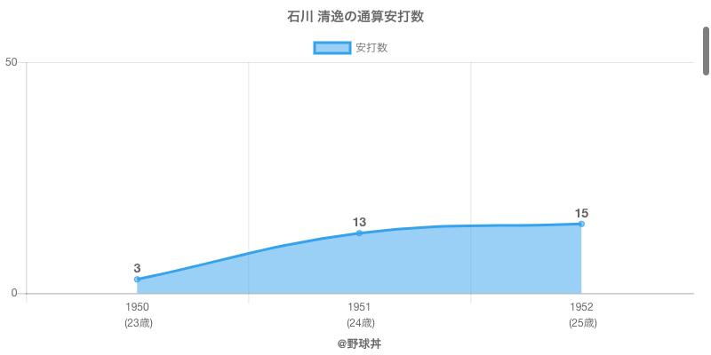 #石川 清逸の通算安打数