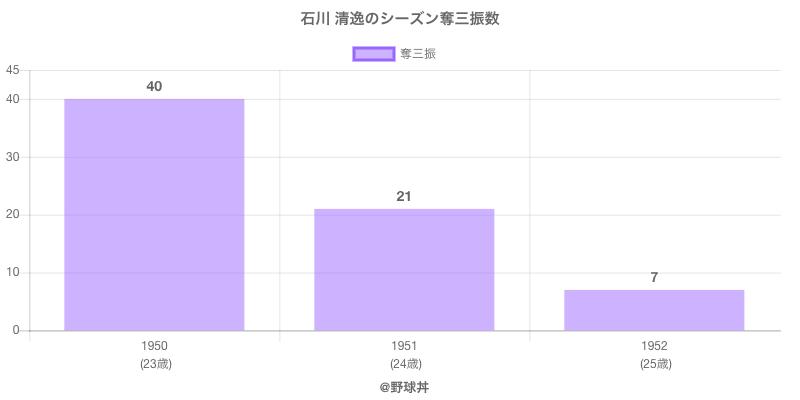 #石川 清逸のシーズン奪三振数