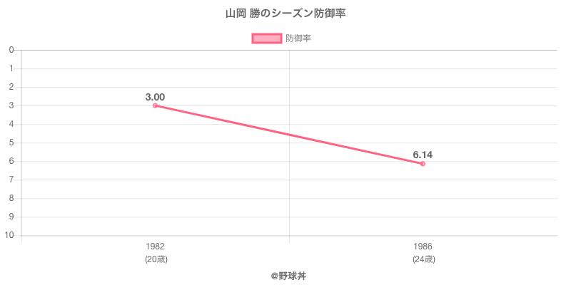 山岡 勝のシーズン防御率
