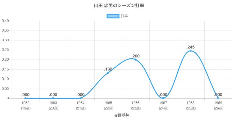 山田 忠男のシーズン打率