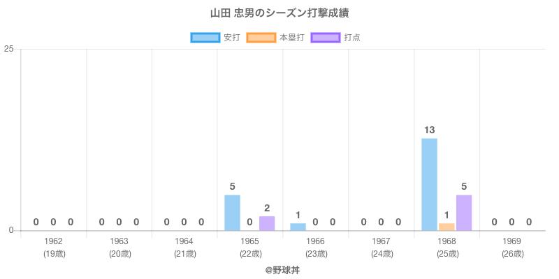 #山田 忠男のシーズン打撃成績
