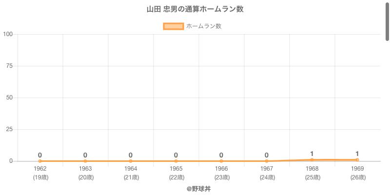 #山田 忠男の通算ホームラン数