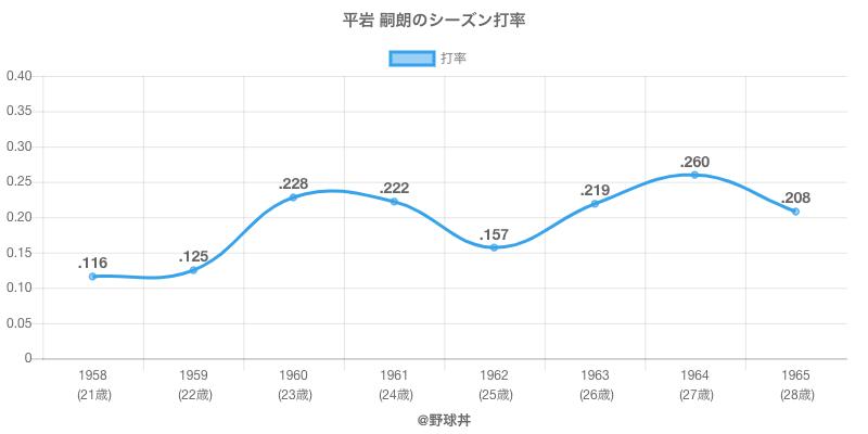 平岩 嗣朗のシーズン打率
