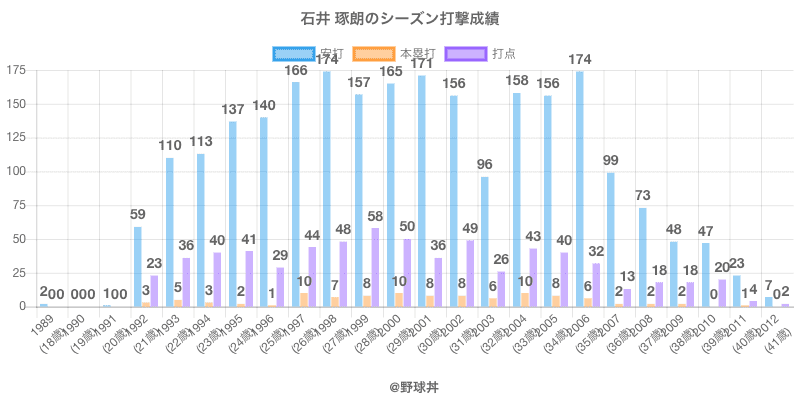 #石井 琢朗のシーズン打撃成績