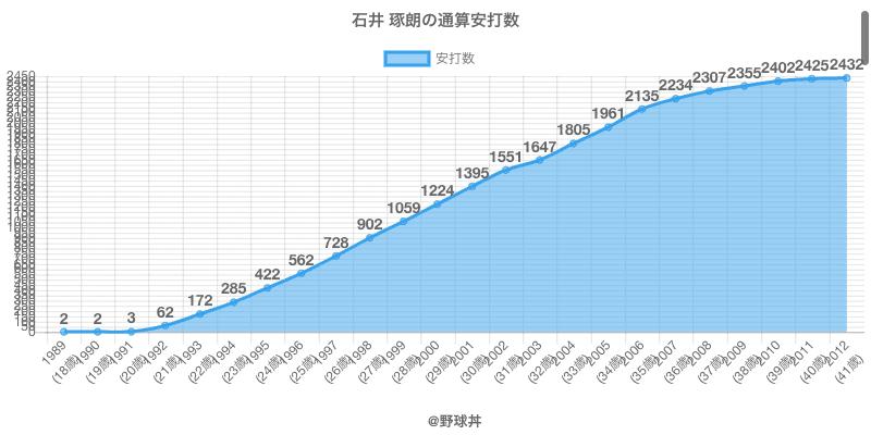 #石井 琢朗の通算安打数