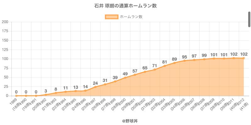 #石井 琢朗の通算ホームラン数