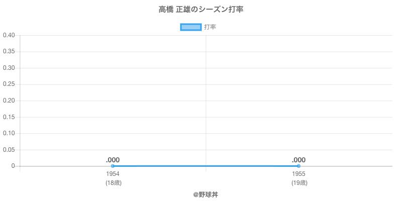 高橋 正雄のシーズン打率