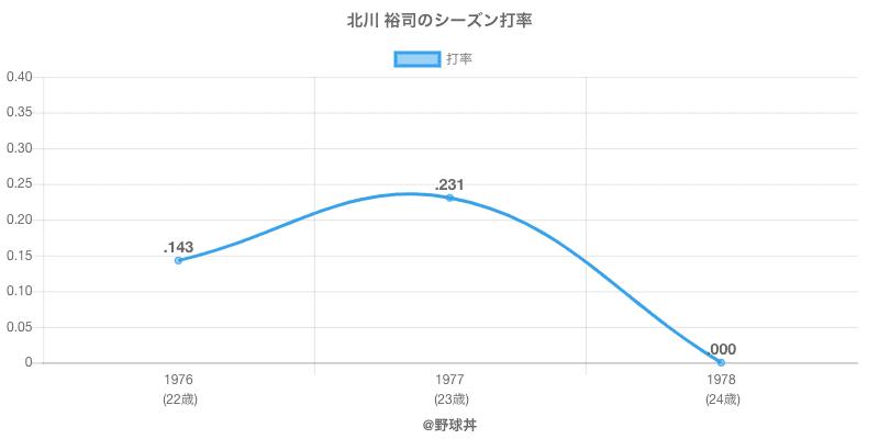 北川 裕司のシーズン打率