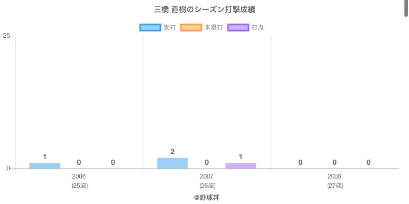 #三橋 直樹のシーズン打撃成績