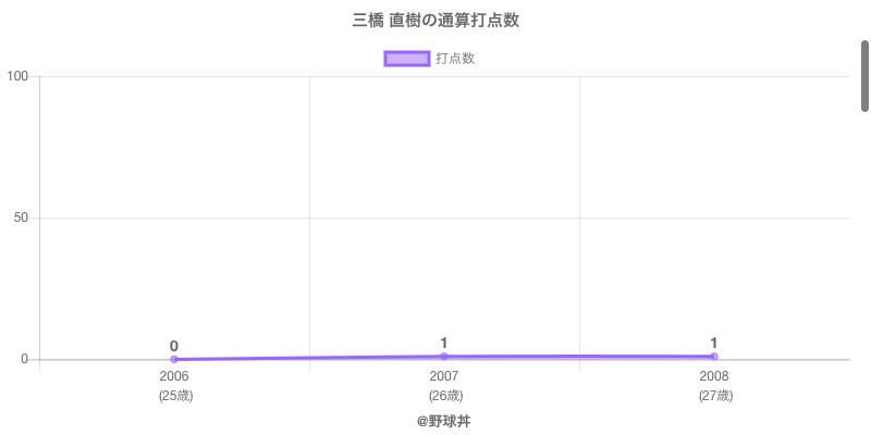 #三橋 直樹の通算打点数