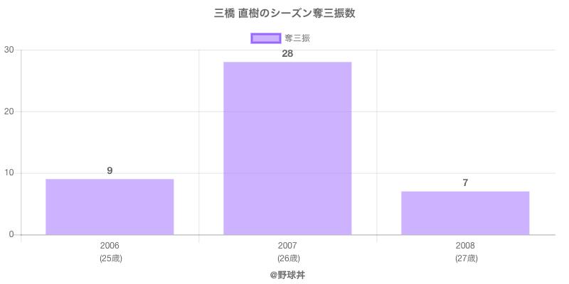 #三橋 直樹のシーズン奪三振数