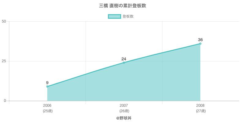 #三橋 直樹の累計登板数