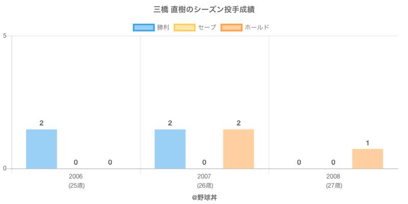 #三橋 直樹のシーズン投手成績