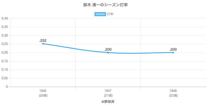 鈴木 清一のシーズン打率