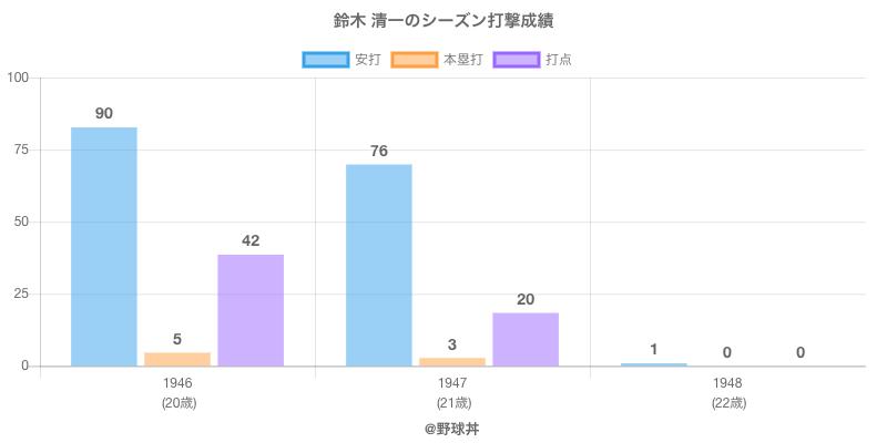 #鈴木 清一のシーズン打撃成績